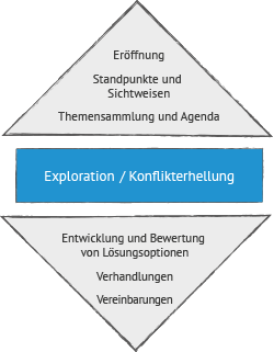 Mediation Ablauf - Phasenmodell